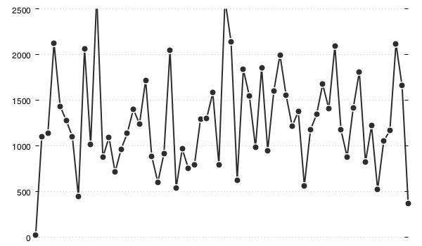 latency: a primer